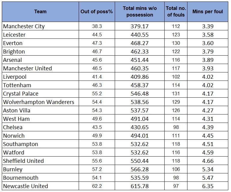 Premier League fouls stats for 2019/20 season
