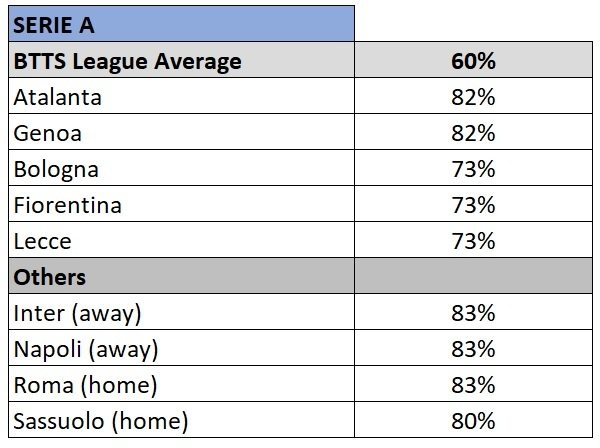 Serie A BTTS stats