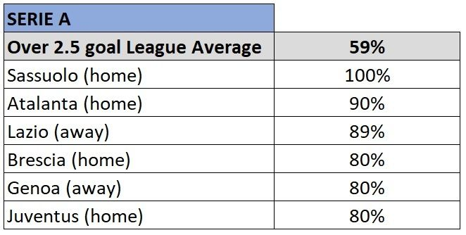 Serie A over 2.5 goals stats 2019/20