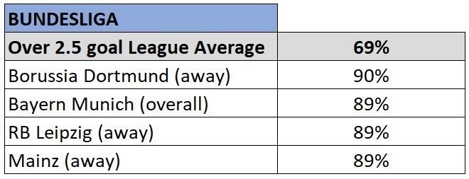 Bundesliga over 2.5 goals stats 2019/20