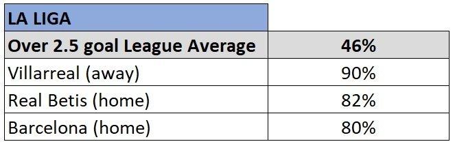 la liga over 2.5 goals stats 2019/20