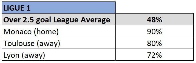 ligue 1 over 2.5 goals stats 2019/20