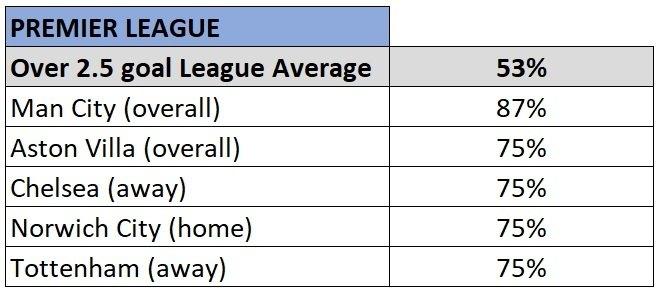 premier league over 2.5 goals stats 2019/20