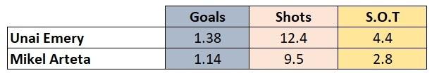 Arsenal attacking stats 2019/20 season
