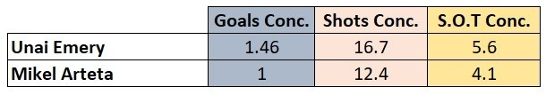 Arsenal defensive stats under Mikel Arteta