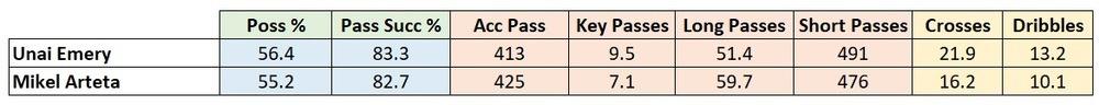 Arsenal style of play stats 2019/20 season