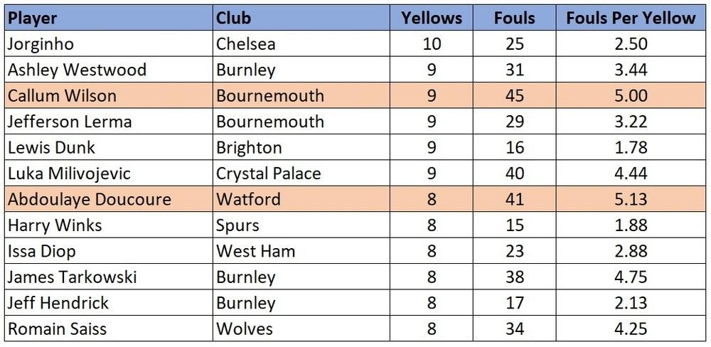 Premier League 2019/20 foul stats