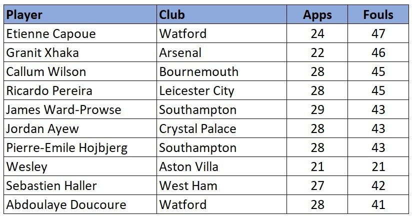 Premier League most fouls committed 2019/20