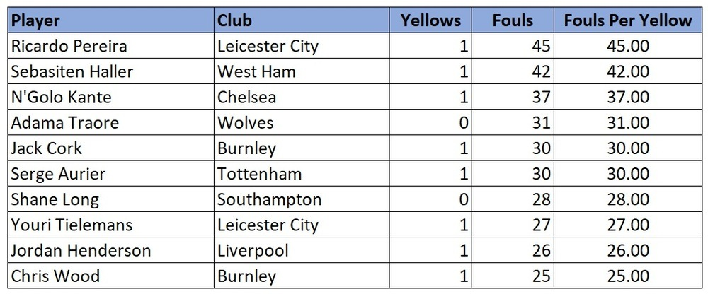 Premier League 2019/20 stats. Players and fouls