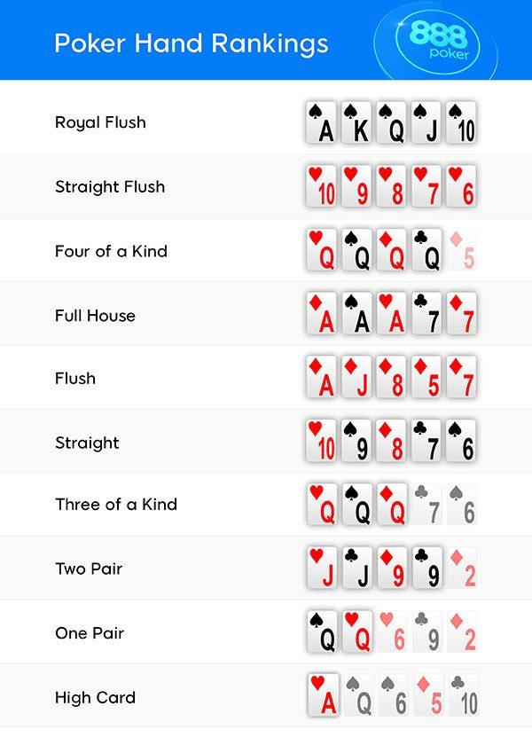 Kartenreihenfolge Poker