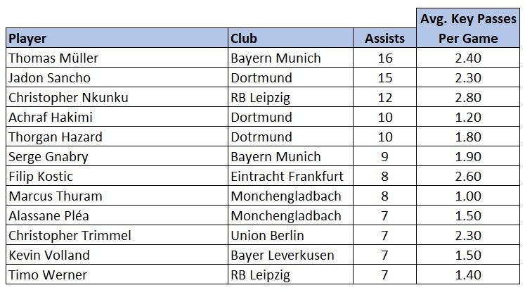 Bundesliga assists stats 201920