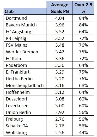 Bundesliga average goals 201920