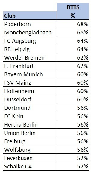 Bundesliga both teams to score stats 201920