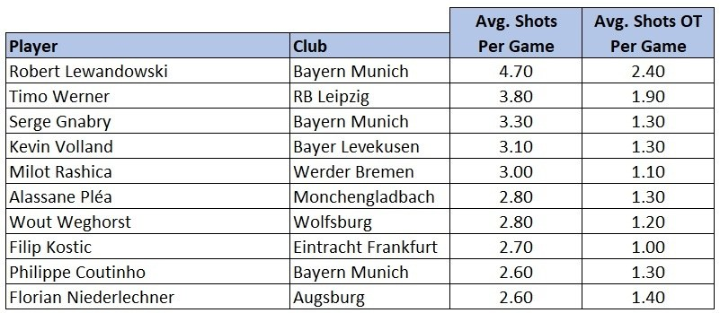 Bundesliga player shots stats 201920