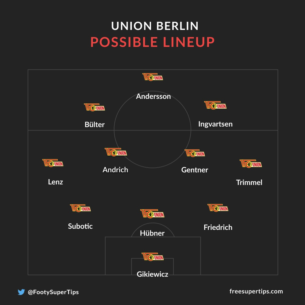Union Berlin possible line up