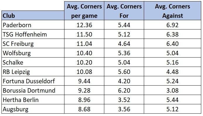 bundesliga corner stats oot bet