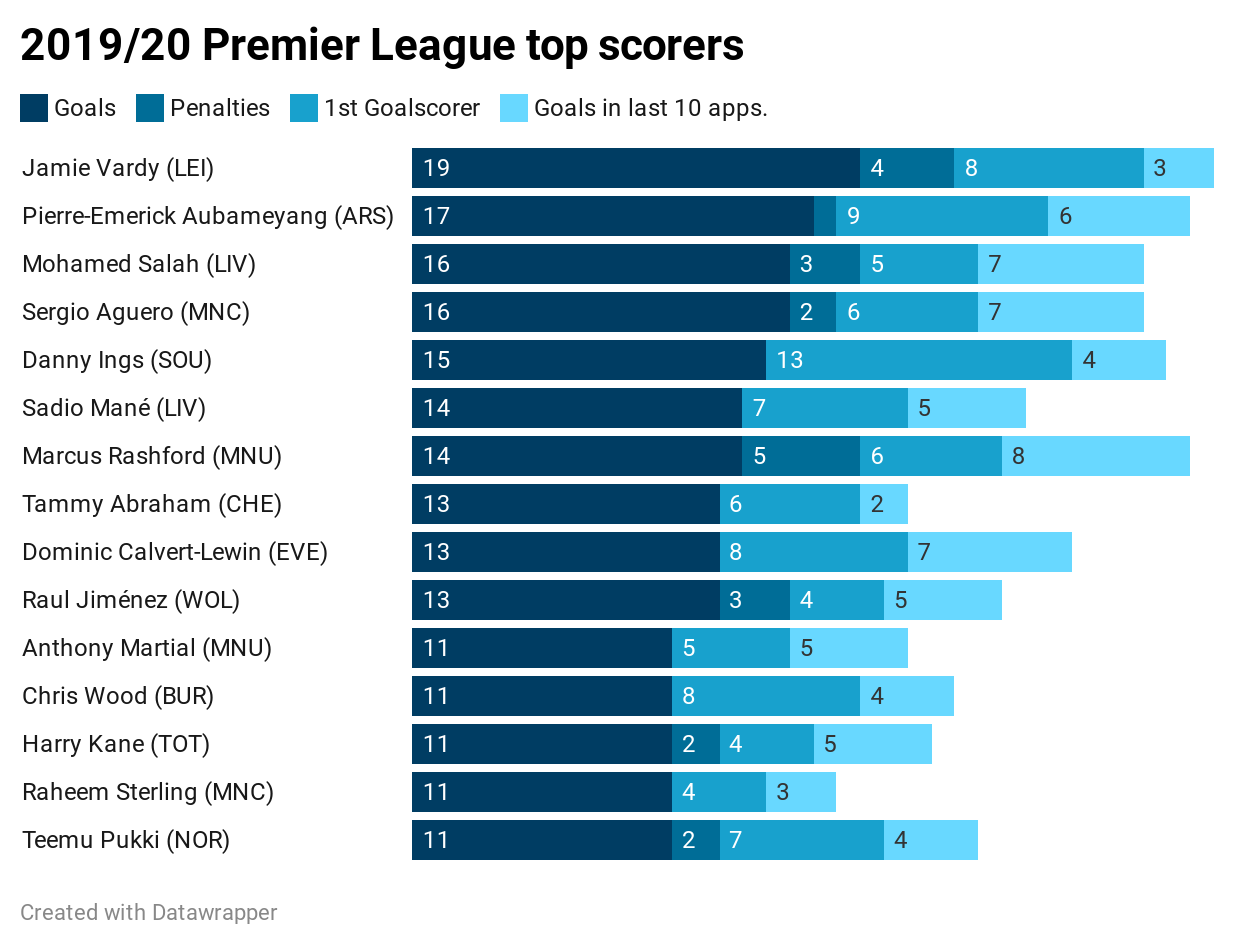 2019/20 Premier League top scorers