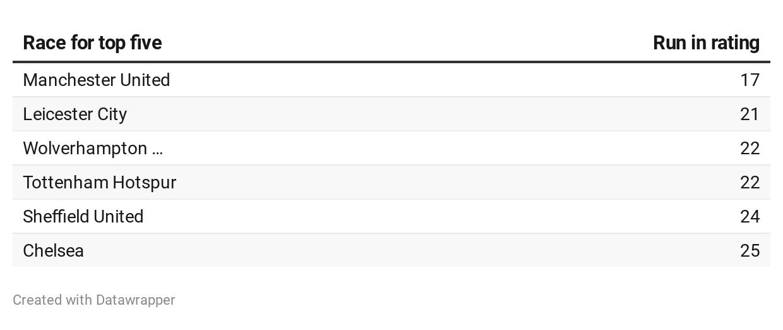 EPL top 5 run in