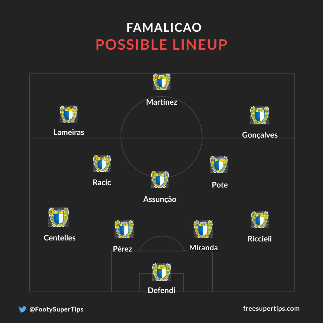 Famalicao possible line up