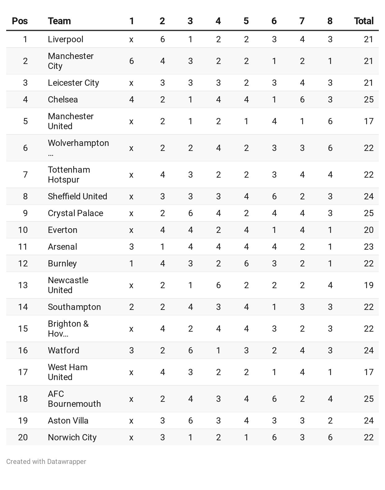 Premier League table run in calculator