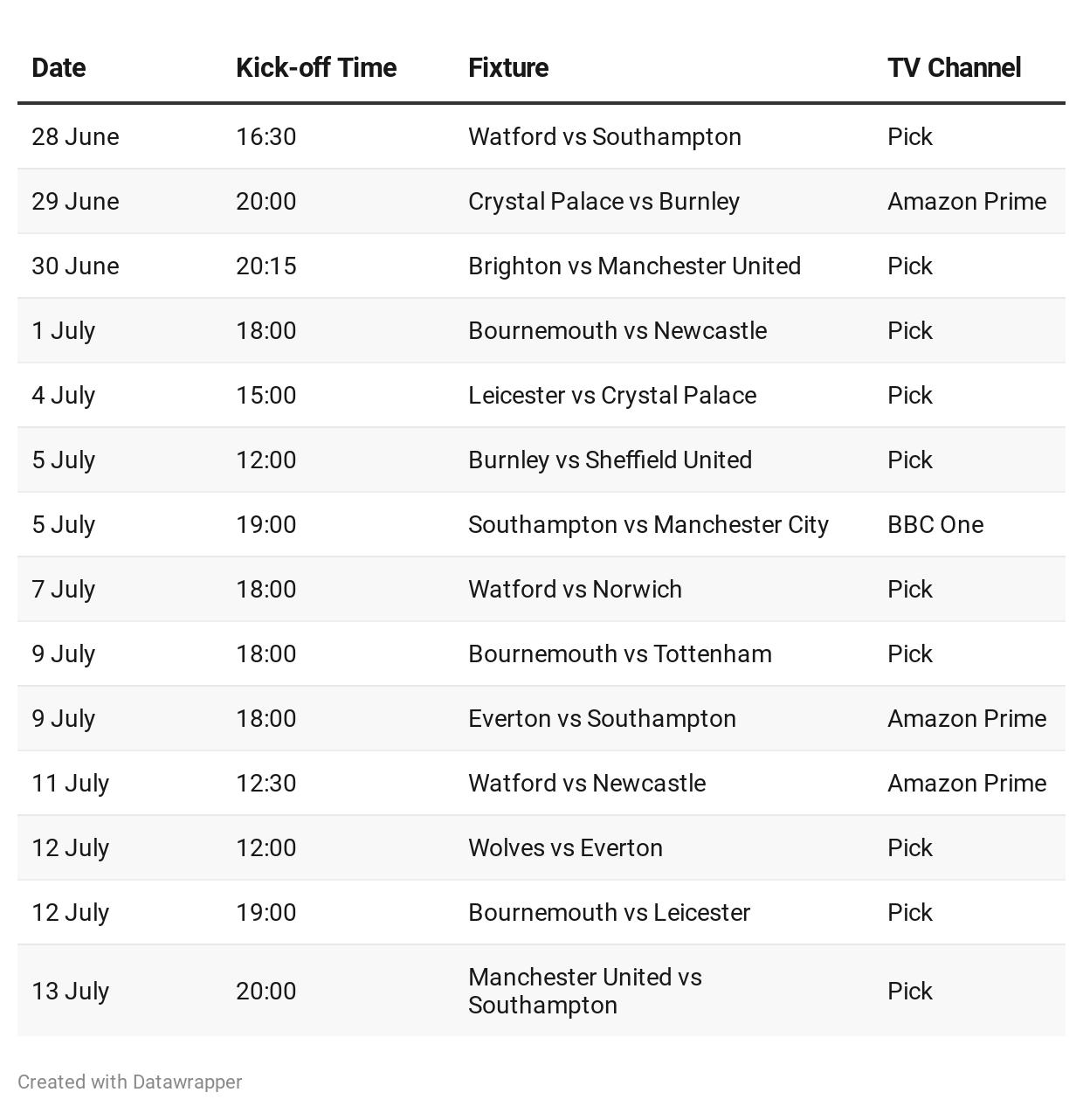 Premier League free to air games