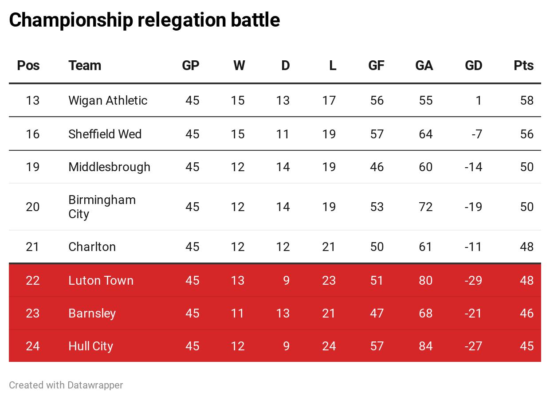 Championship relegation battle