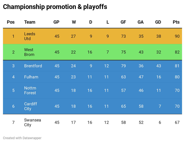 Championship promotion race