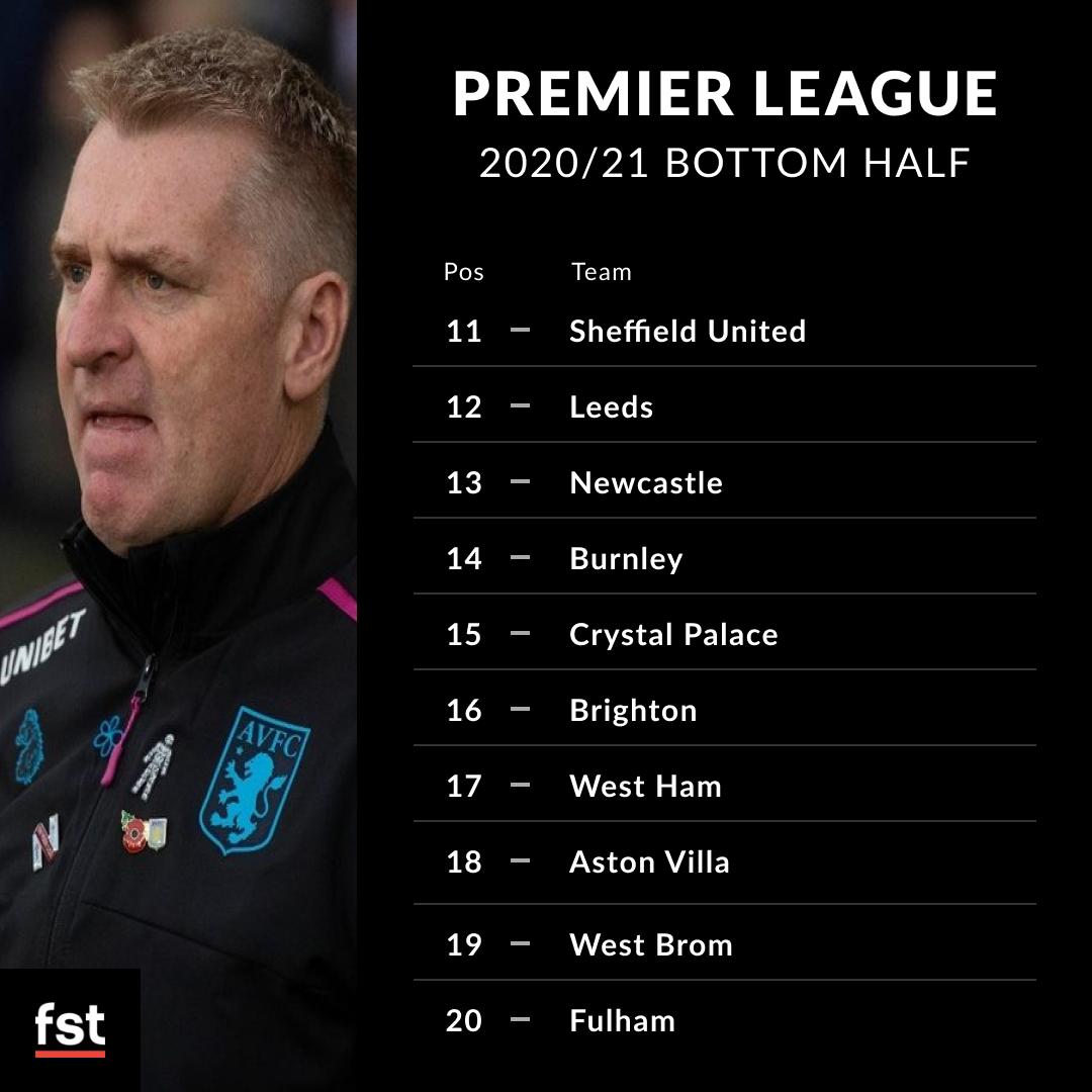 Premier Leaguebottom half predictions 2020/21