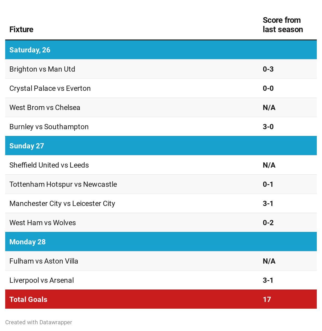 Fixture comparison 201920 and 202021