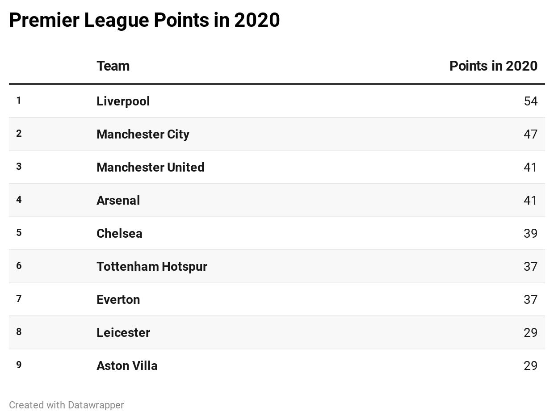Premier LEague points in 2020