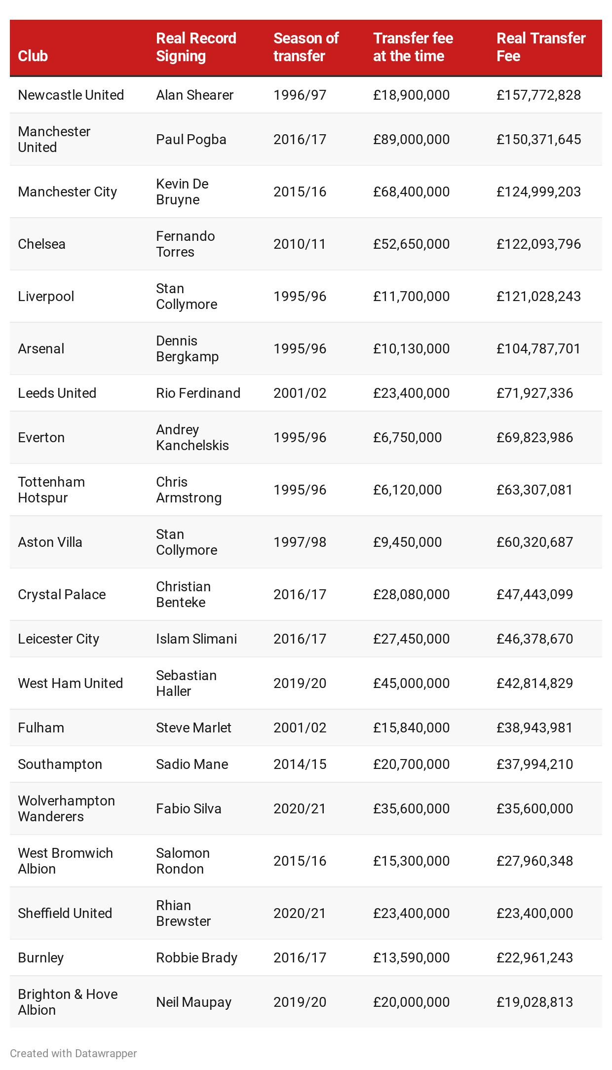 Premier League transfer record