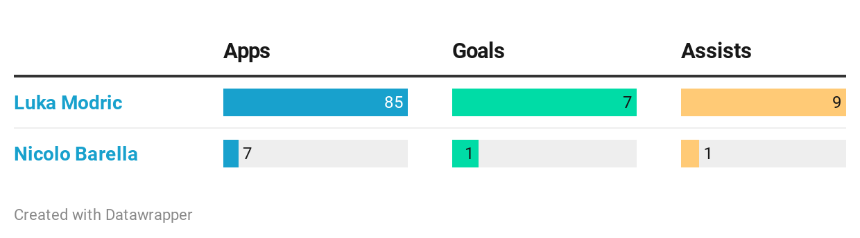 Modric Barella Champions League stats