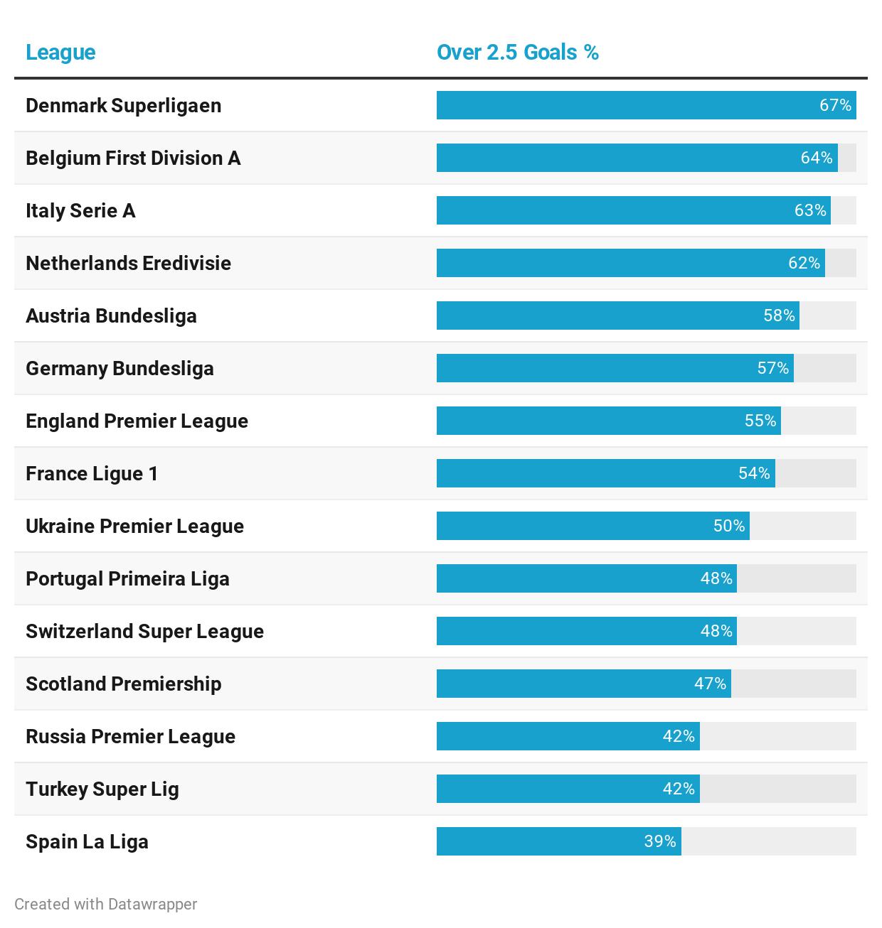Goal average european leagues betting hottest 100 last 20 years betting calculator