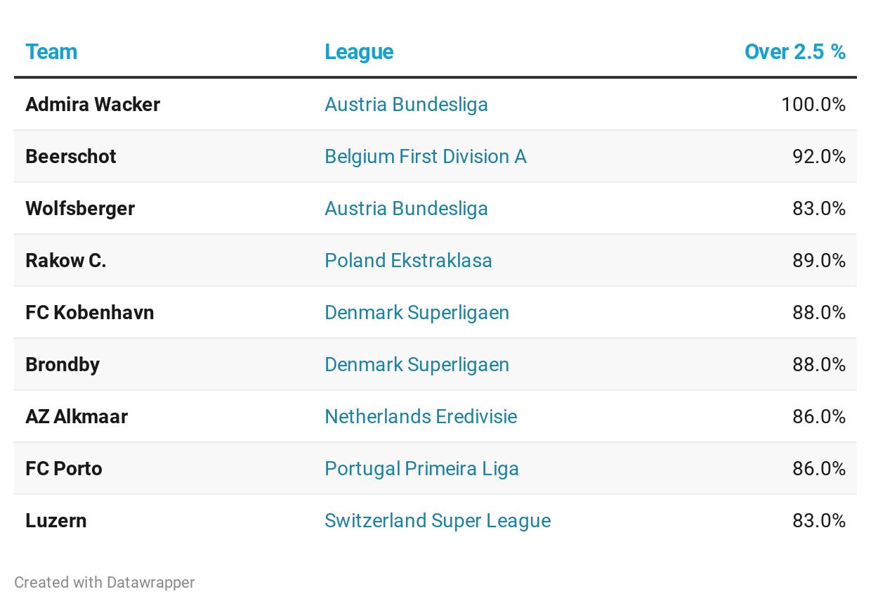 Goal average european leagues betting gaa national football league betting lines