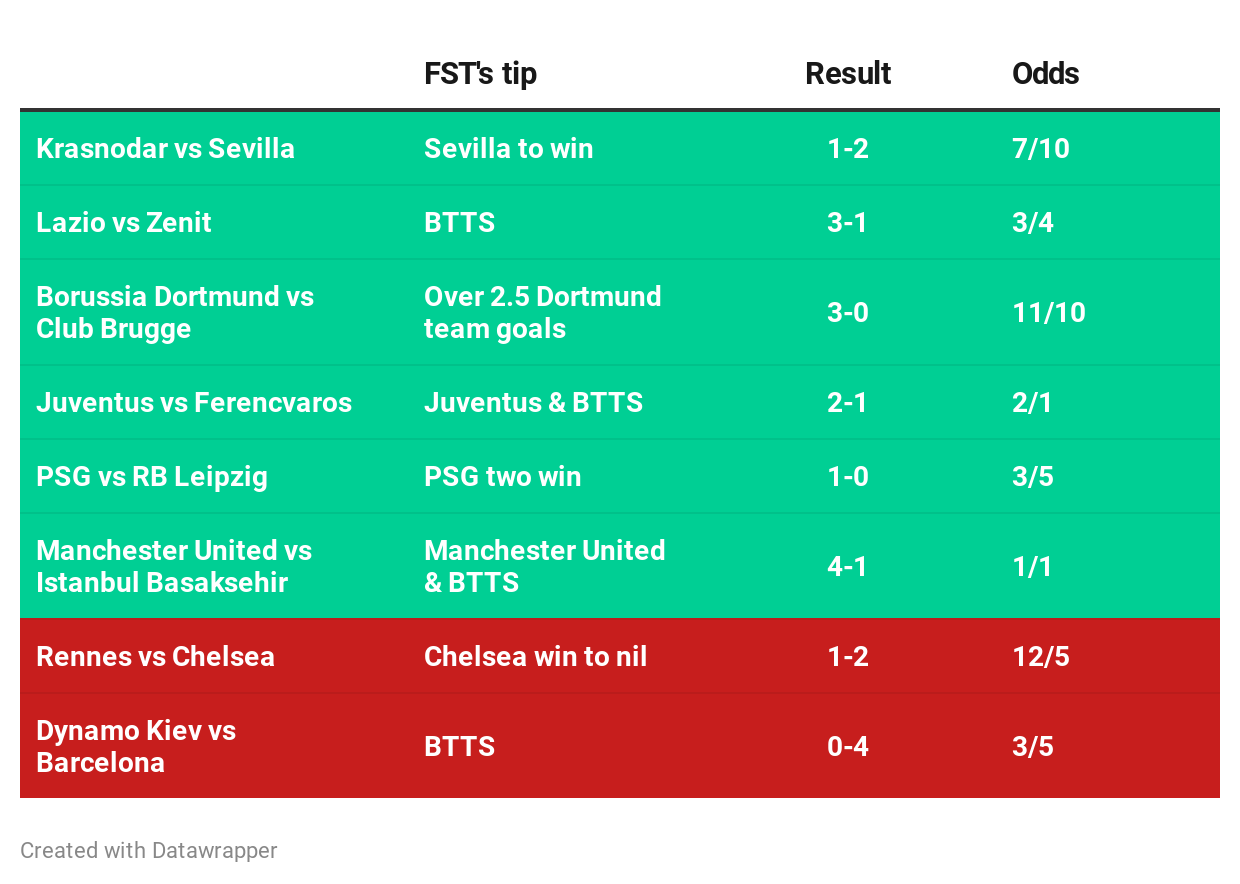 Champions League tip results