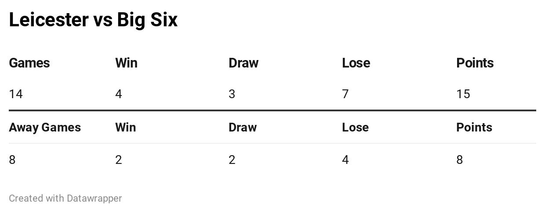 Leicester vs Big Six