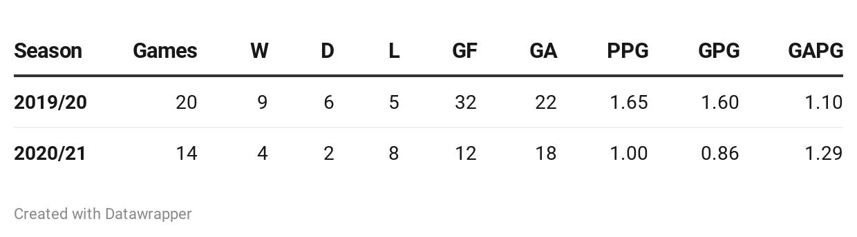 Arteta season comparison