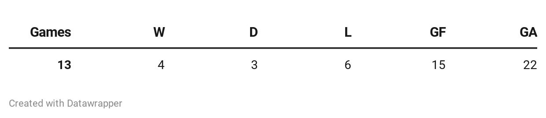 Lampard's record vs Big Six