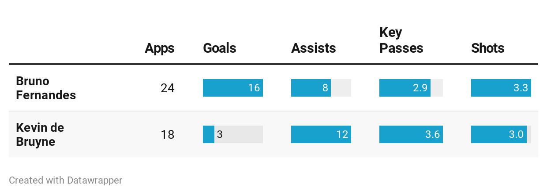 Bruno Fernandes vs Kevin de Bruyne stats